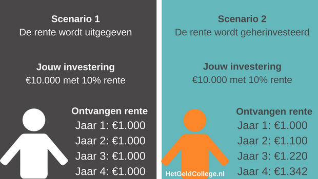 Rekenvoorbeeld enkelvoudige en samengestelde rente